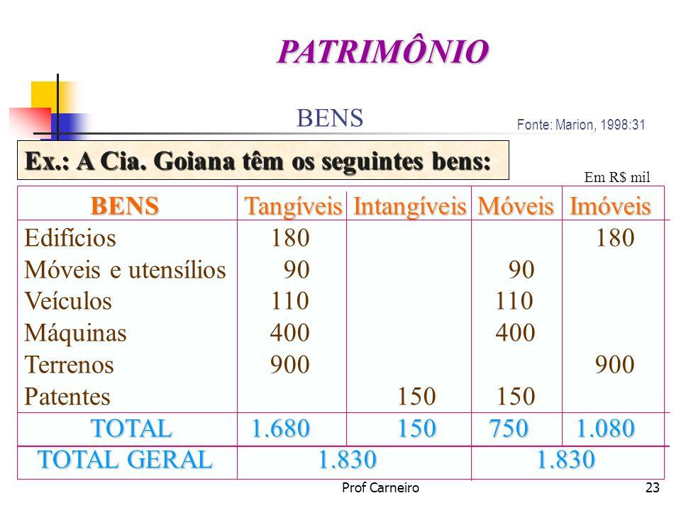 PATRIMÔNIO BENS Ex.: A Cia. Goiana têm os seguintes bens: BENS