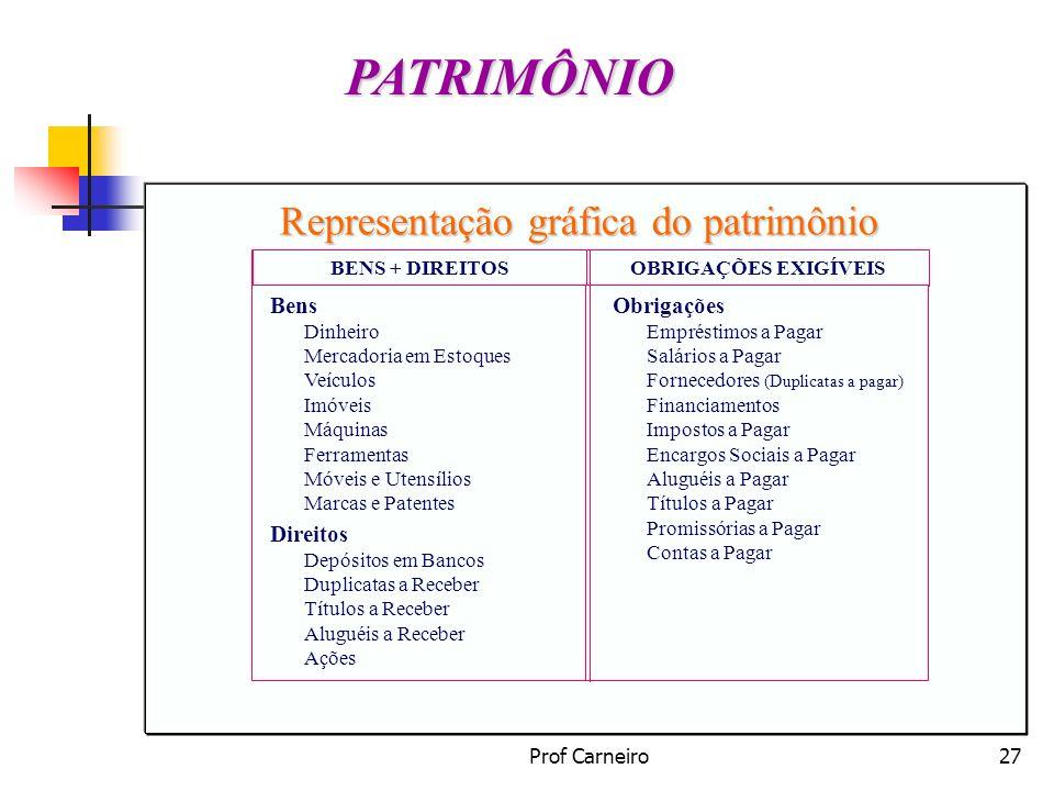 PATRIMÔNIO Representação gráfica do patrimônio Bens Direitos