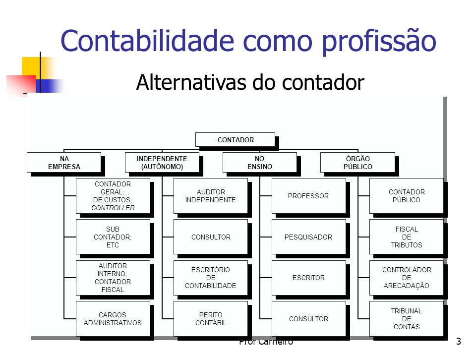 Alternativas do contador