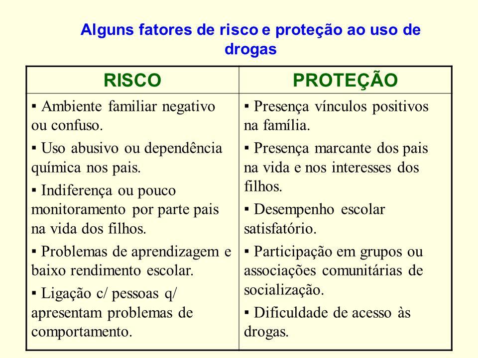 Alguns fatores de risco e proteção ao uso de drogas