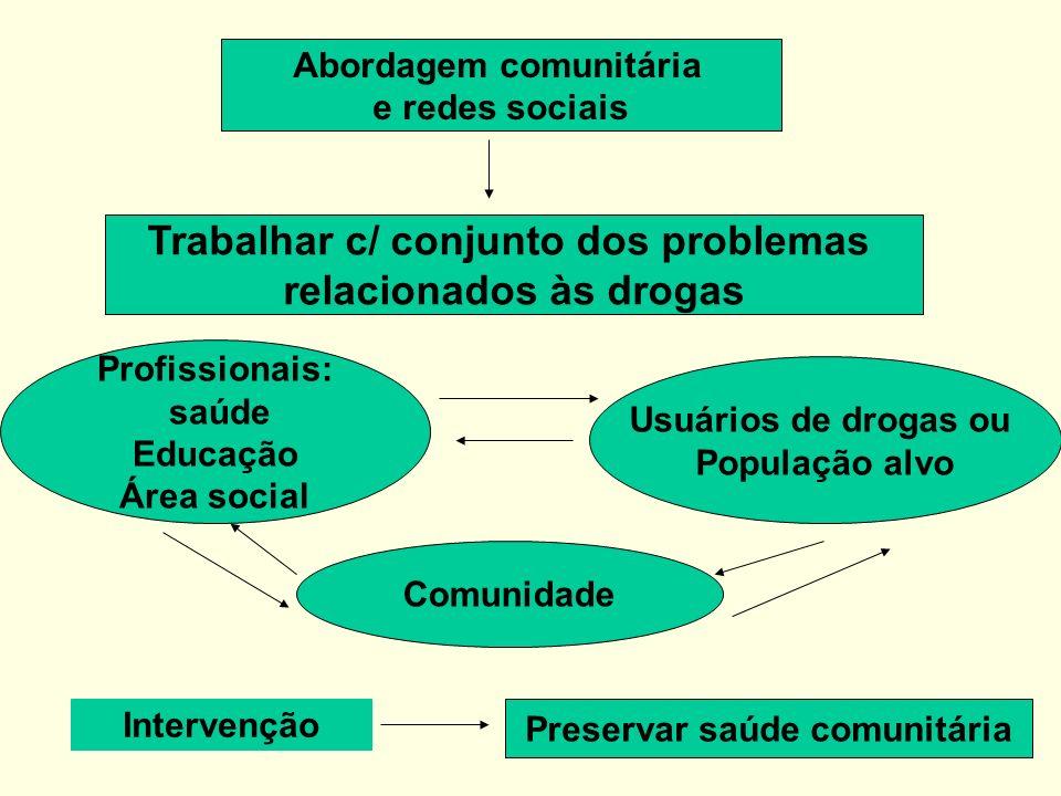 Trabalhar c/ conjunto dos problemas relacionados às drogas