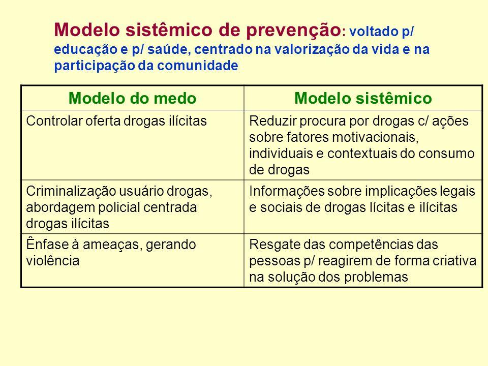 Modelo sistêmico de prevenção: voltado p/ educação e p/ saúde, centrado na valorização da vida e na participação da comunidade