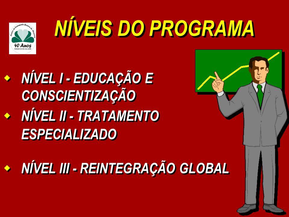NÍVEIS DO PROGRAMA NÍVEL I - EDUCAÇÃO E CONSCIENTIZAÇÃO