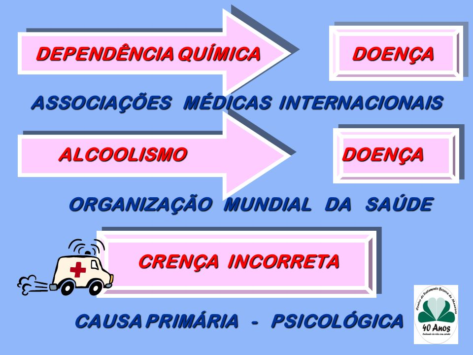 DEPENDÊNCIA QUÍMICA DOENÇA ASSOCIAÇÕES MÉDICAS INTERNACIONAIS ALCOOLISMO DOENÇA ORGANIZAÇÃO MUNDIAL DA SAÚDE CRENÇA INCORRETA CAUSA PRIMÁRIA - PSICOLÓGICA