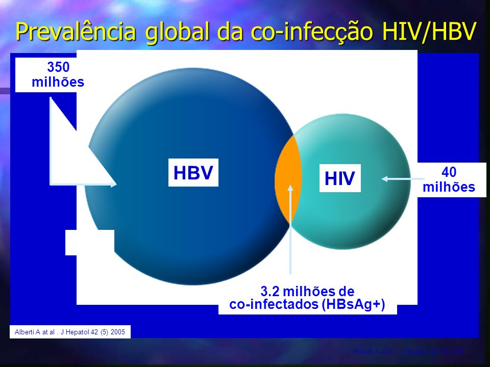 Prevalência global da co-infecção HIV/HBV