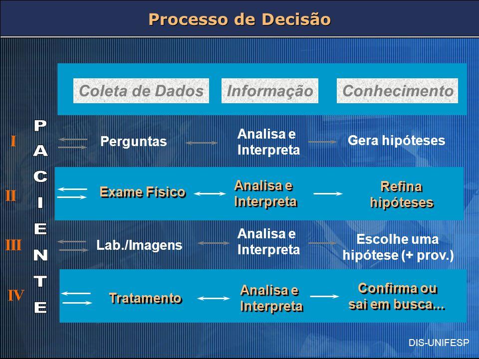 PACIENTE Processo de Decisão Coleta de Dados Informação Conhecimento I