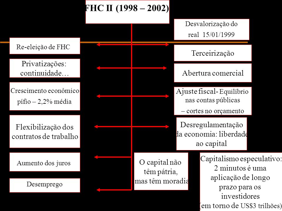 FHC II (1998 – 2002) Terceirização Privatizações: continuidade…