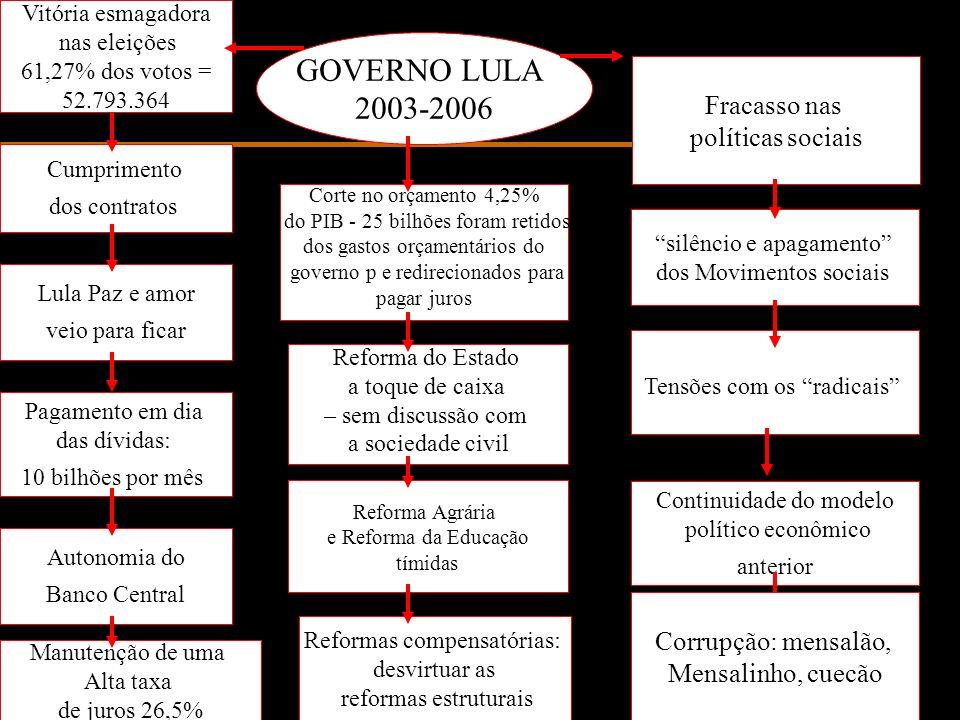 GOVERNO LULA 2003-2006 Fracasso nas políticas sociais