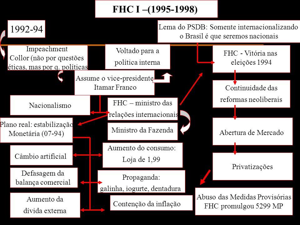 FHC I –(1995-1998) 1992-94 Lema do PSDB: Somente internacionalizando