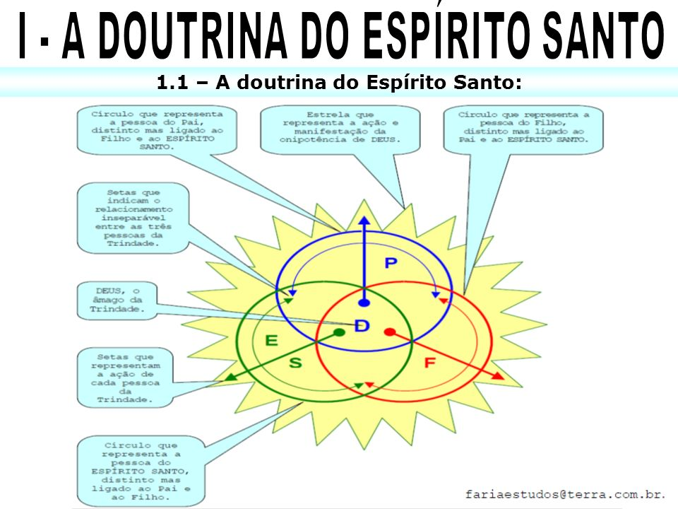 I - A DOUTRINA DO ESPÍRITO SANTO 1.1 – A doutrina do Espírito Santo: