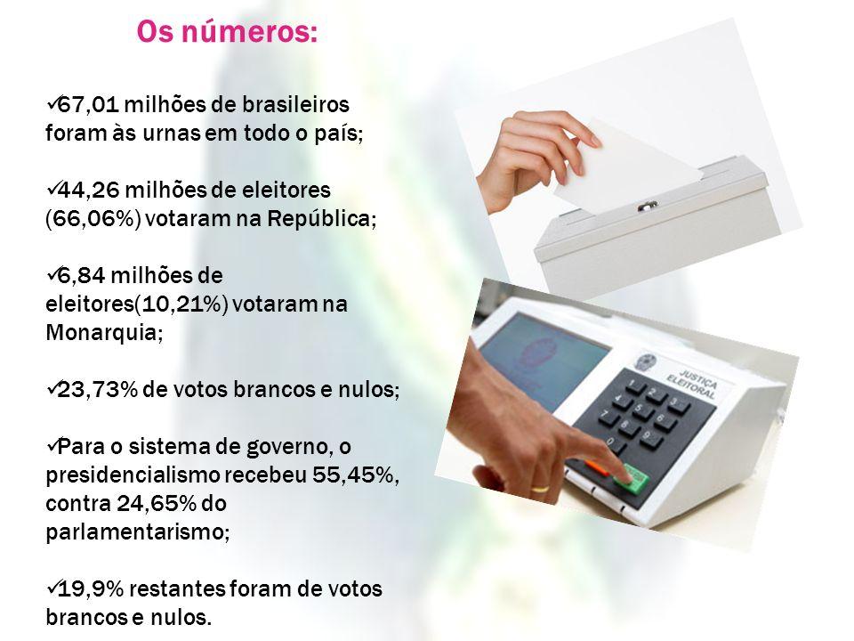 Os números:67,01 milhões de brasileiros foram às urnas em todo o país; 44,26 milhões de eleitores (66,06%) votaram na República;