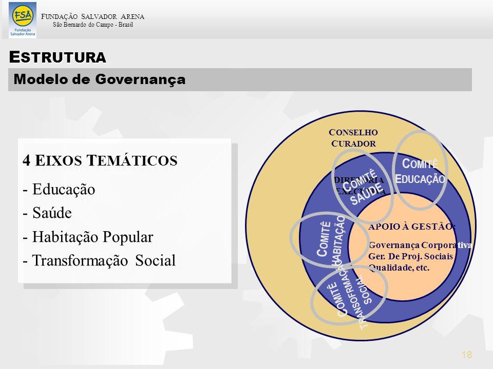 ESTRUTURA 4 EIXOS TEMÁTICOS Educação Saúde Habitação Popular