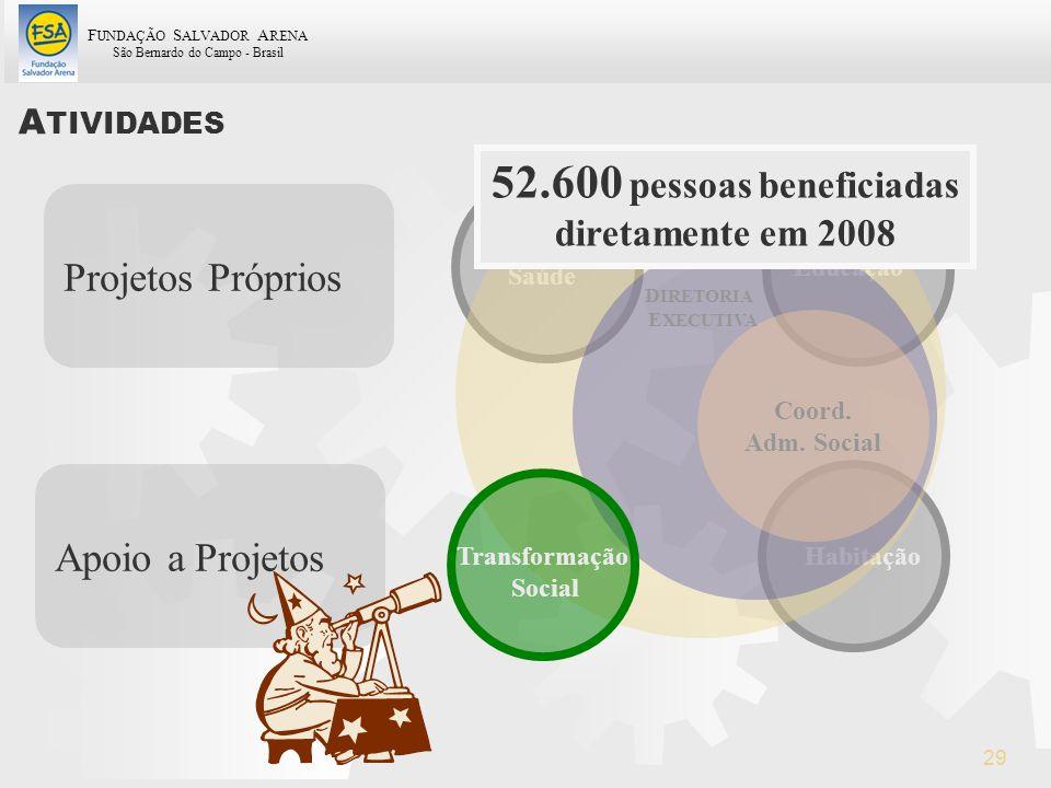 52.600 pessoas beneficiadas Projetos Próprios Apoio a Projetos