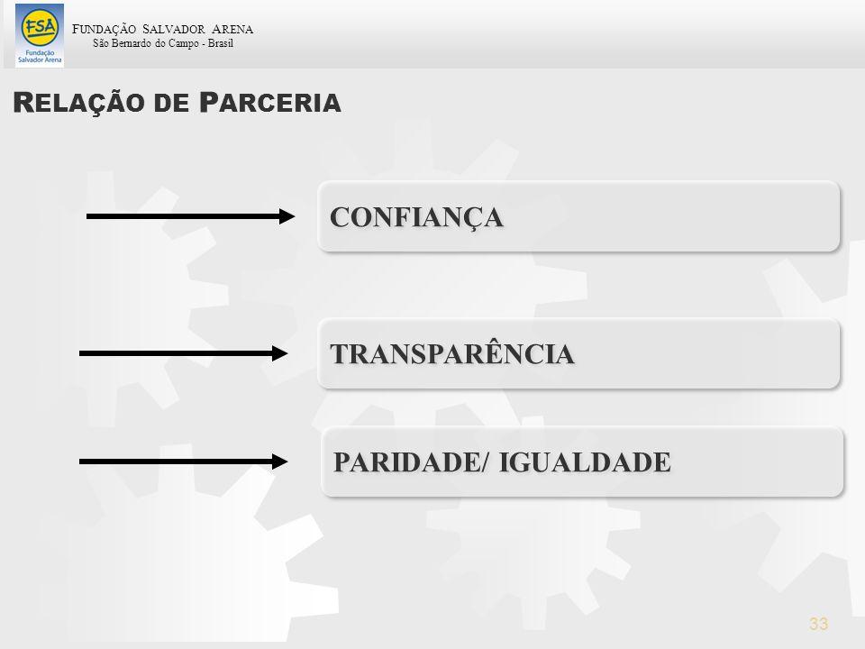 RELAÇÃO DE PARCERIA CONFIANÇA TRANSPARÊNCIA PARIDADE/ IGUALDADE