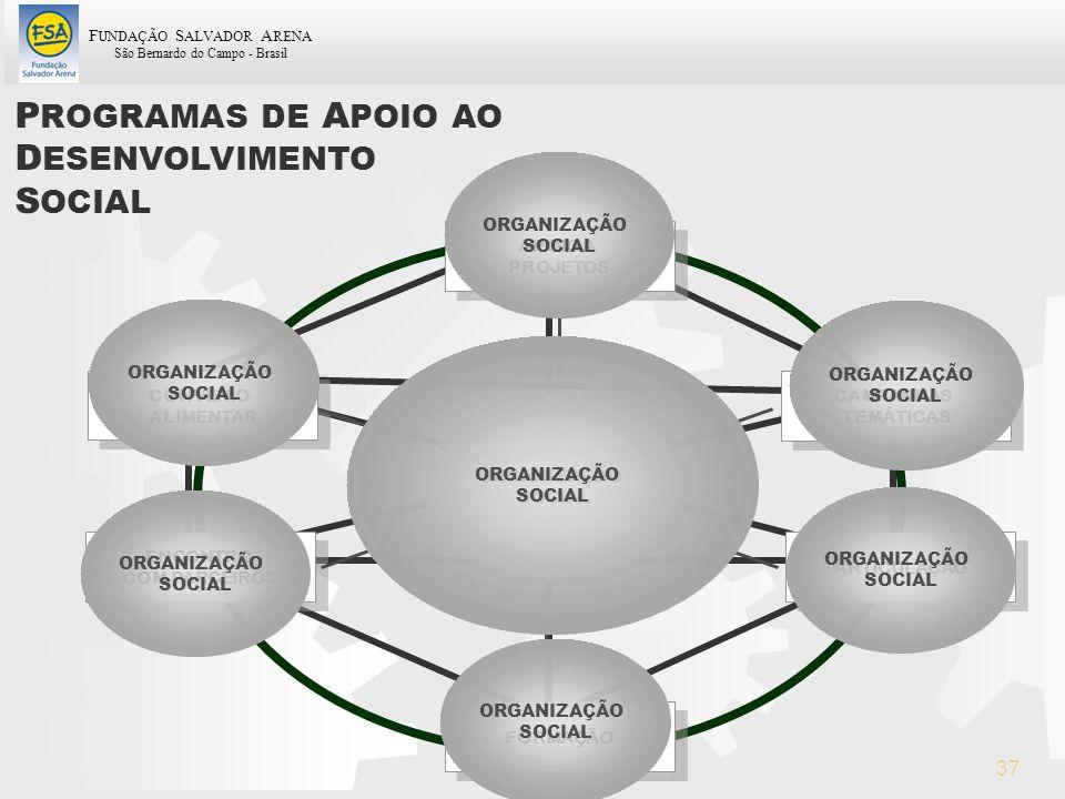 PROGRAMAS DE APOIO AO DESENVOLVIMENTO SOCIAL ORGANIZAÇÃO SOCIAL