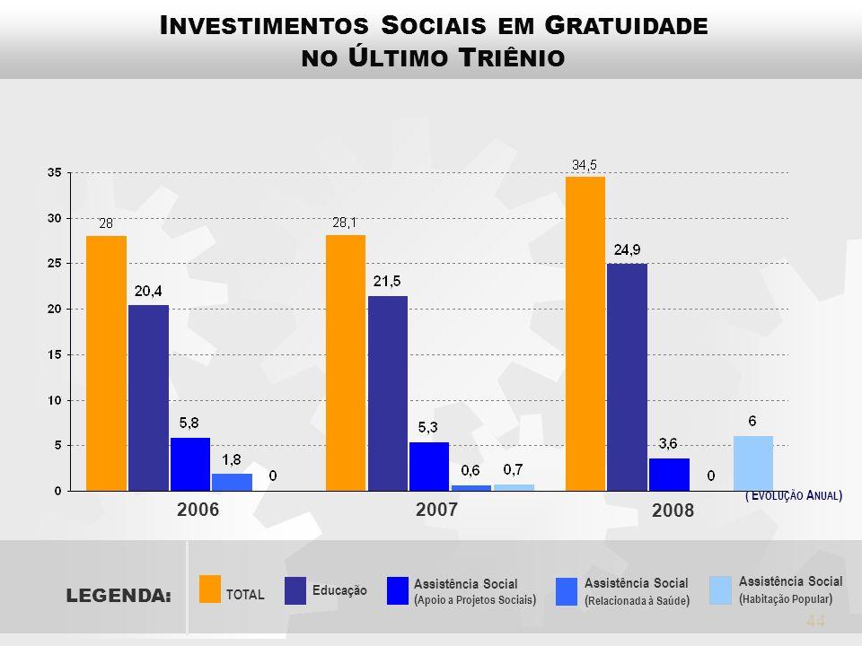 INVESTIMENTOS SOCIAIS EM GRATUIDADE