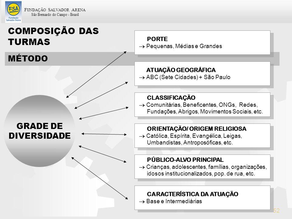 COMPOSIÇÃO DAS TURMAS MÉTODO GRADE DE DIVERSIDADE PORTE