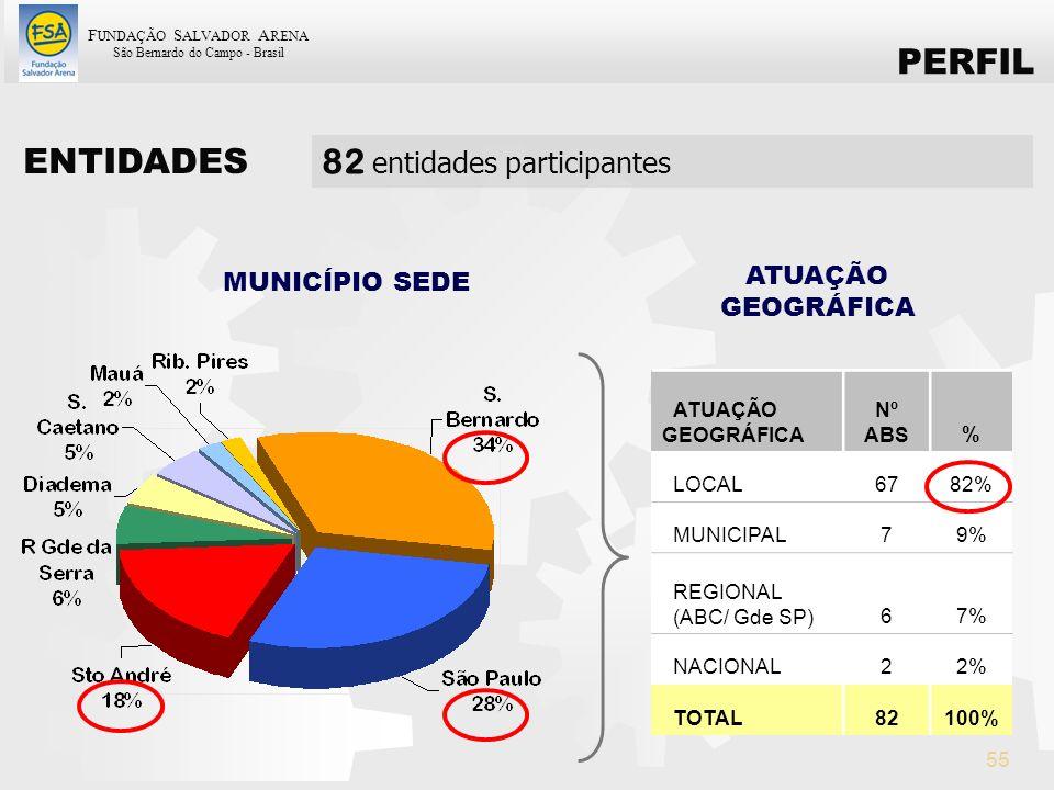 82 entidades participantes