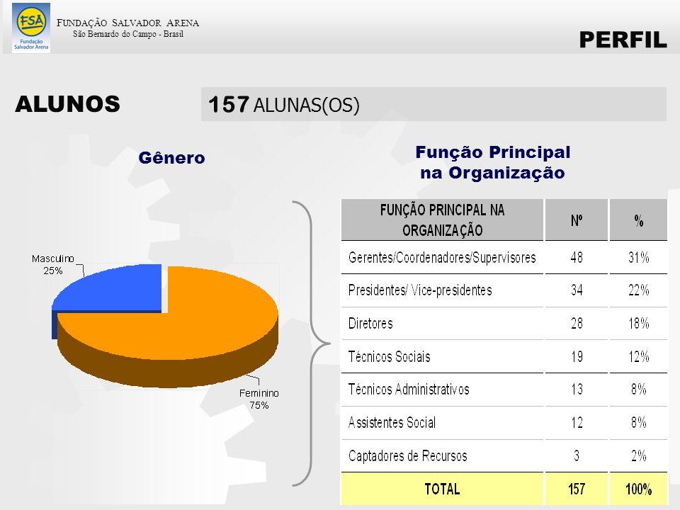 PERFIL ALUNOS 157 ALUNAS(OS) Função Principal na Organização Gênero