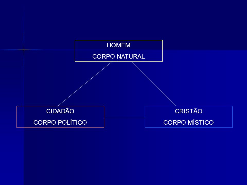 HOMEM CORPO NATURAL CIDADÃO CORPO POLÍTICO CRISTÃO CORPO MÍSTICO