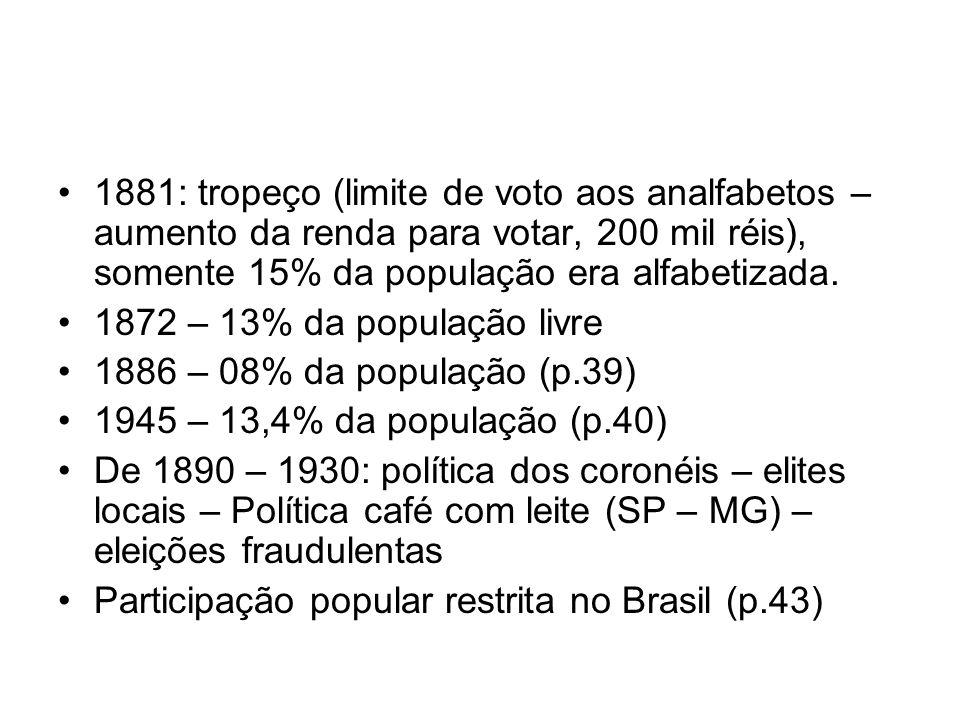 1881: tropeço (limite de voto aos analfabetos – aumento da renda para votar, 200 mil réis), somente 15% da população era alfabetizada.
