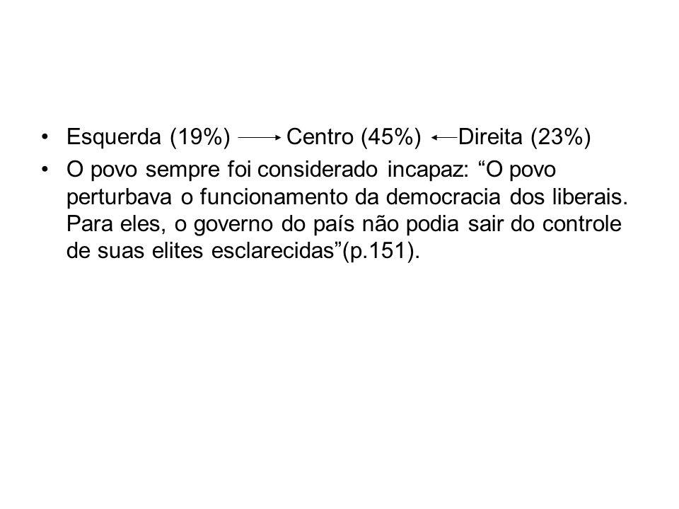 Esquerda (19%) Centro (45%) Direita (23%)
