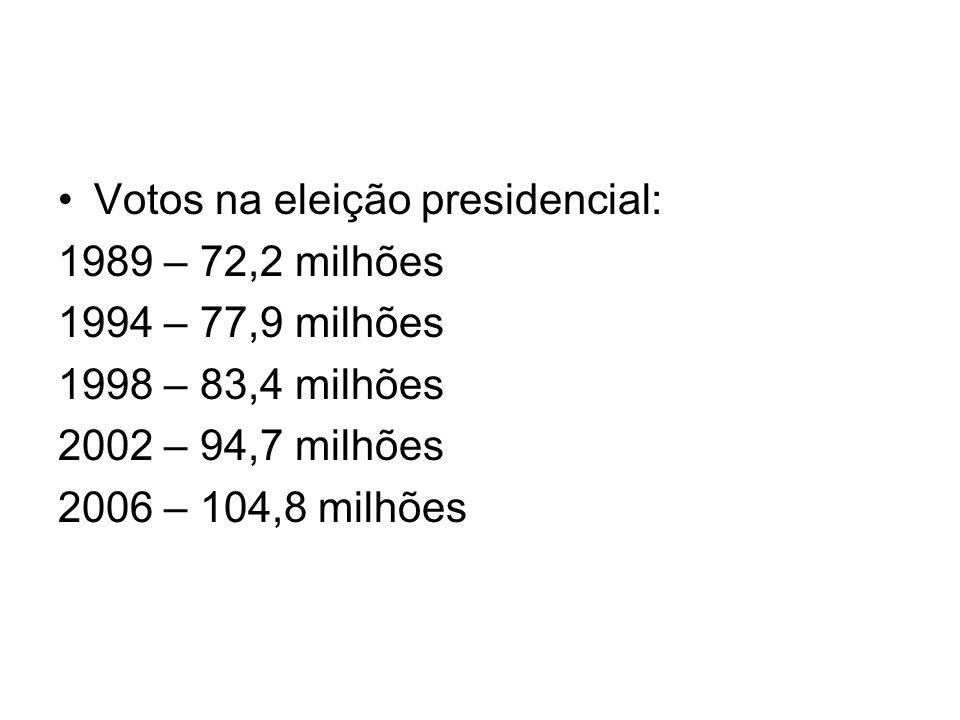 Votos na eleição presidencial: