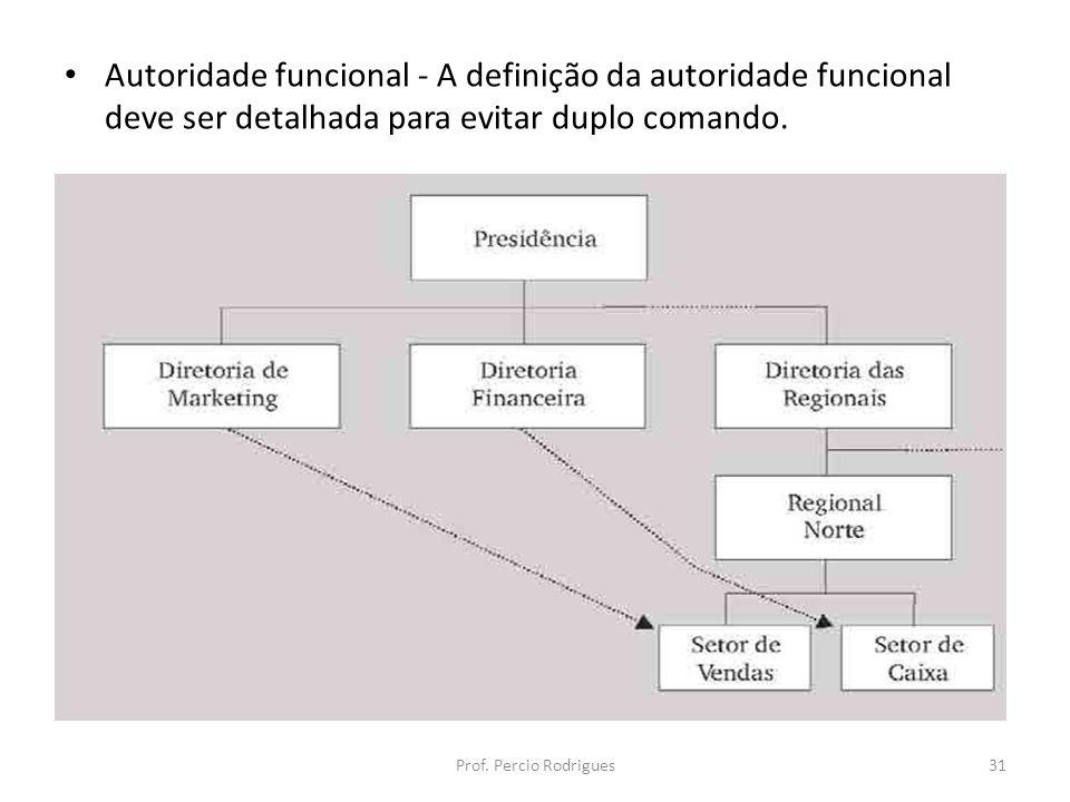 Autoridade funcional - A definição da autoridade funcional deve ser detalhada para evitar duplo comando.