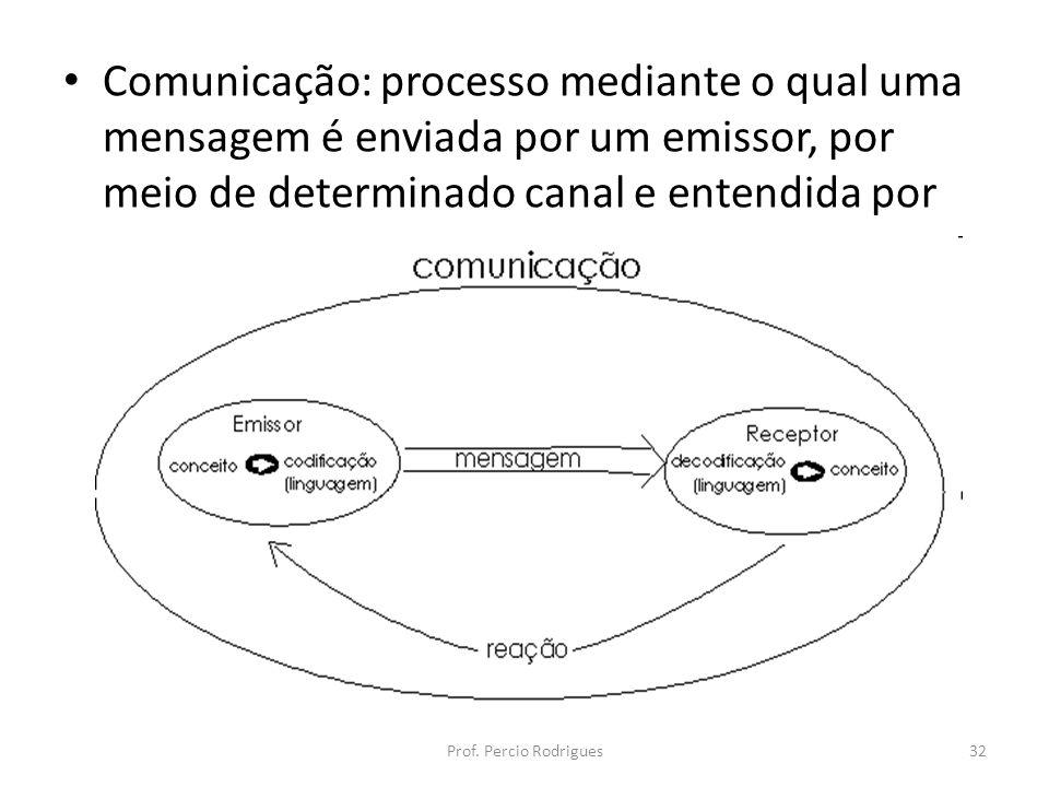 Comunicação: processo mediante o qual uma mensagem é enviada por um emissor, por meio de determinado canal e entendida por um receptor.