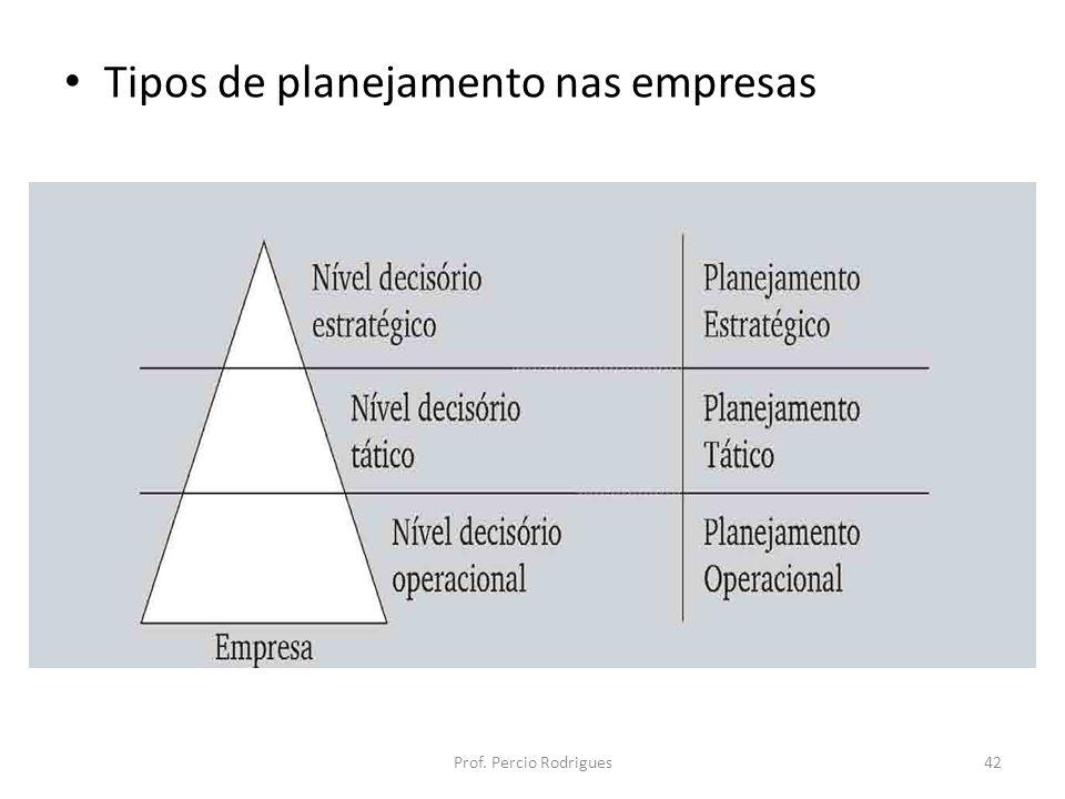 Tipos de planejamento nas empresas