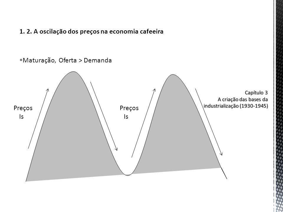 Capítulo 3 A criação das bases da industrialização (1930-1945)