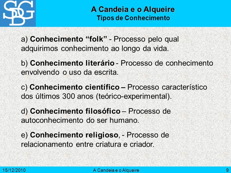 A Candeia e o AlqueireTipos de Conhecimento. a) Conhecimento folk - Processo pelo qual adquirimos conhecimento ao longo da vida.
