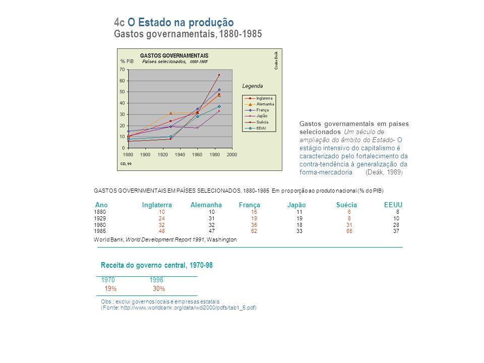4c O Estado na produção Gastos governamentais, 1880-1985