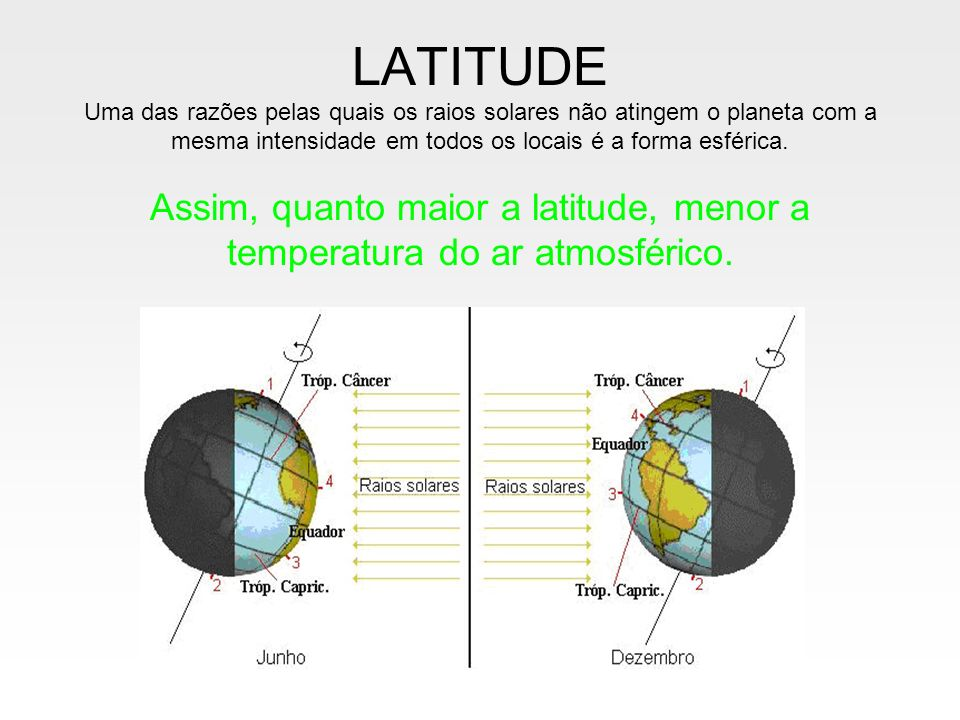 LATITUDE Uma das razões pelas quais os raios solares não atingem o planeta com a mesma intensidade em todos os locais é a forma esférica.