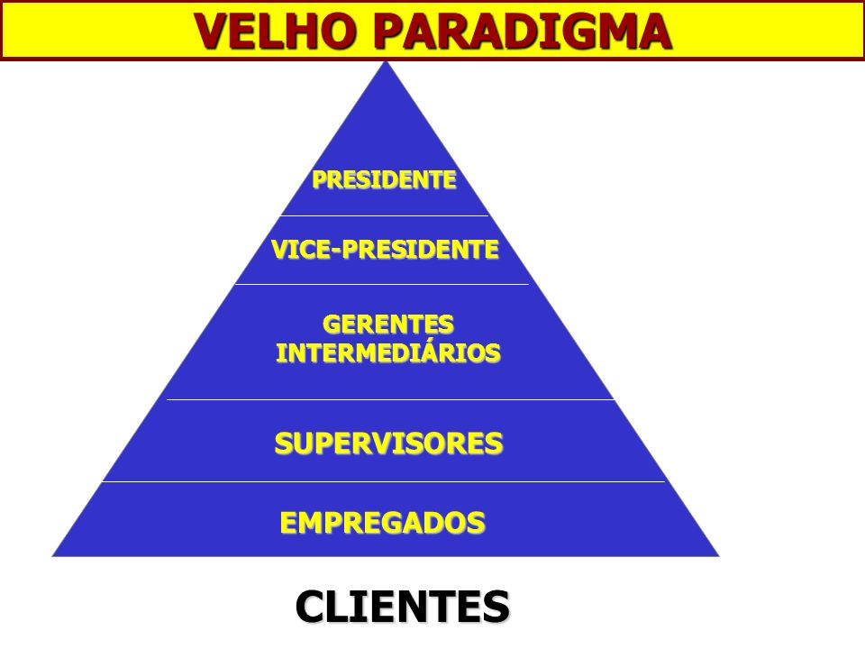 GERENTES INTERMEDIÁRIOS