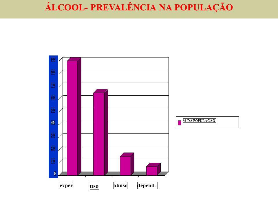 ÁLCOOL- PREVALÊNCIA NA POPULAÇÃO