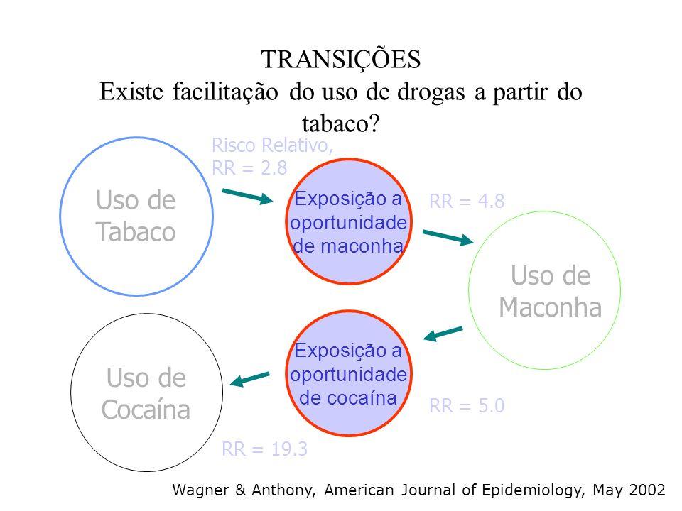 TRANSIÇÕES Existe facilitação do uso de drogas a partir do tabaco