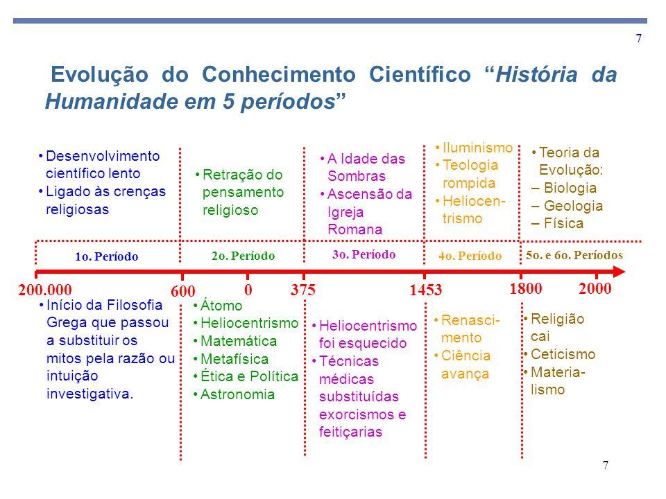 Evolução do Conhecimento Científico História da Humanidade em 5 períodos