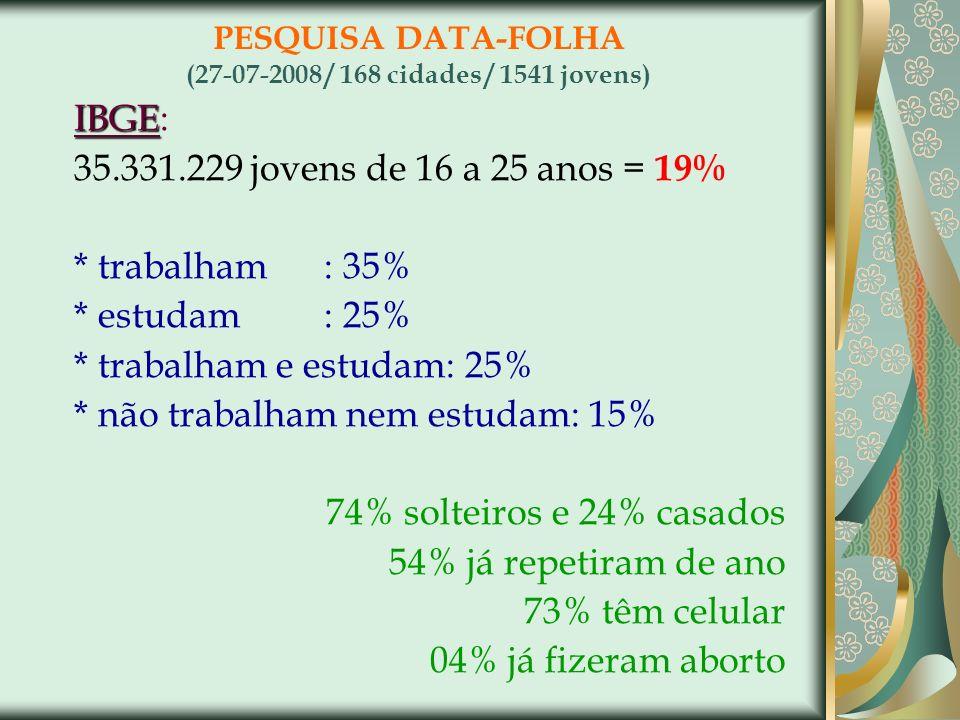 PESQUISA DATA-FOLHA (27-07-2008 / 168 cidades / 1541 jovens)
