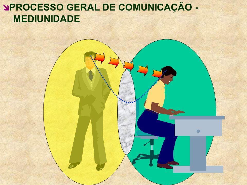 PROCESSO GERAL DE COMUNICAÇÃO - III MEDIUNIDADE