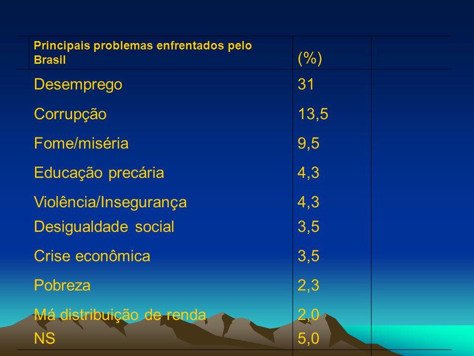 Violência/Insegurança Desigualdade social 3,5 Crise econômica Pobreza