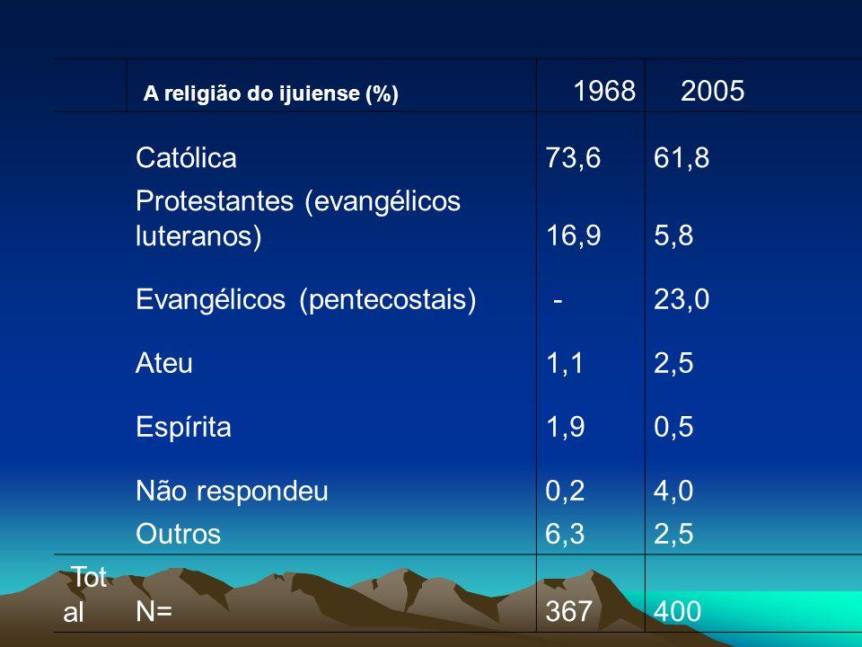 A religião do ijuiense (%) 1968. 2005. Católica. 73,6. 61,8. Protestantes (evangélicos luteranos)