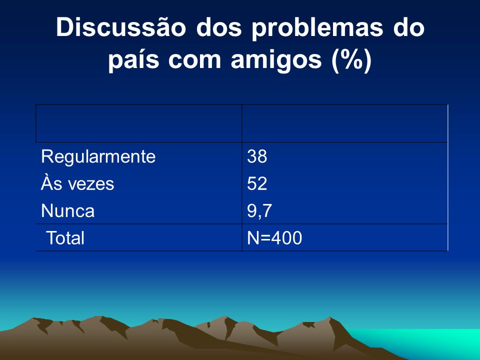 Discussão dos problemas do país com amigos (%)