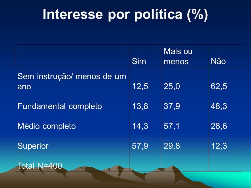 Interesse por política (%)