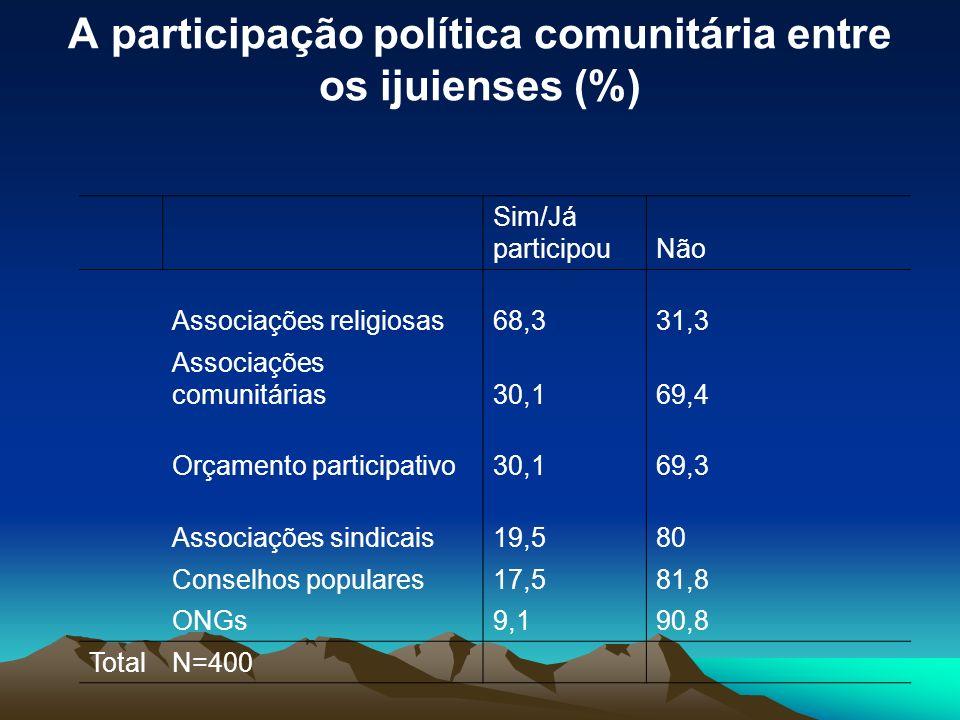 A participação política comunitária entre os ijuienses (%)