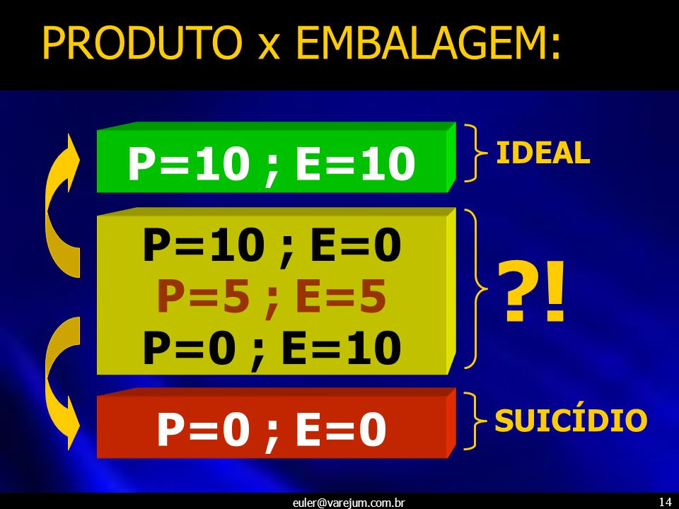! PRODUTO x EMBALAGEM: P=10 ; E=10 P=10 ; E=0 P=5 ; E=5 P=0 ; E=10