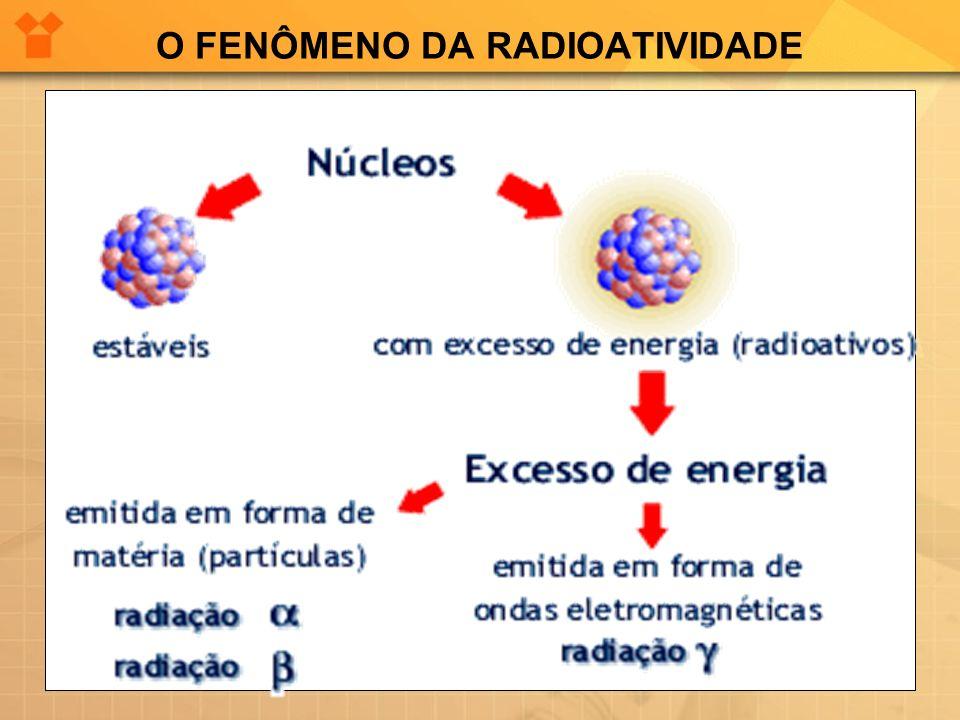 O FENÔMENO DA RADIOATIVIDADE