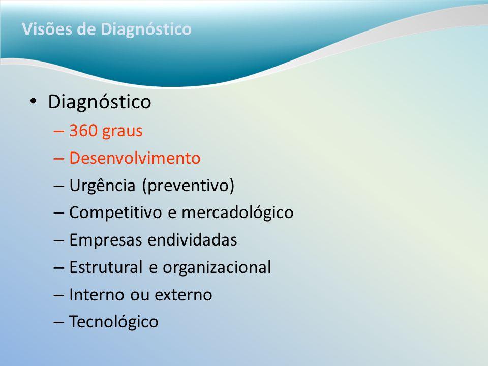 Diagnóstico Visões de Diagnóstico 360 graus Desenvolvimento