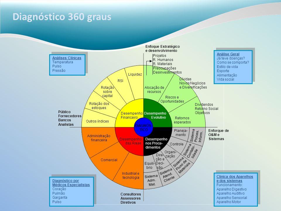 Diagnóstico 360 graus Enfoque Estratégico e desenvolvimento Projetos