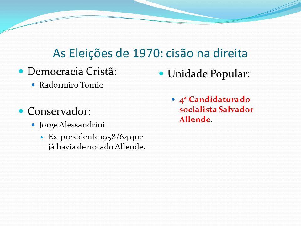 As Eleições de 1970: cisão na direita